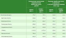 В апреле средняя зарплата в Минске составила 590$