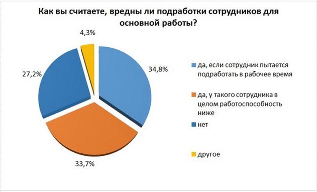 Опрос: у 40% белорусов помимо основной работы есть подработка