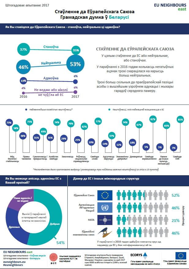 Белорусы доверяют Евросоюзу больше, чем Евразийскому экономическому союзу