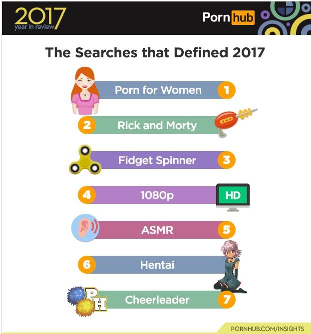PornHub подвел итоги 2017 года: белорусы стали дольше смотреть порно