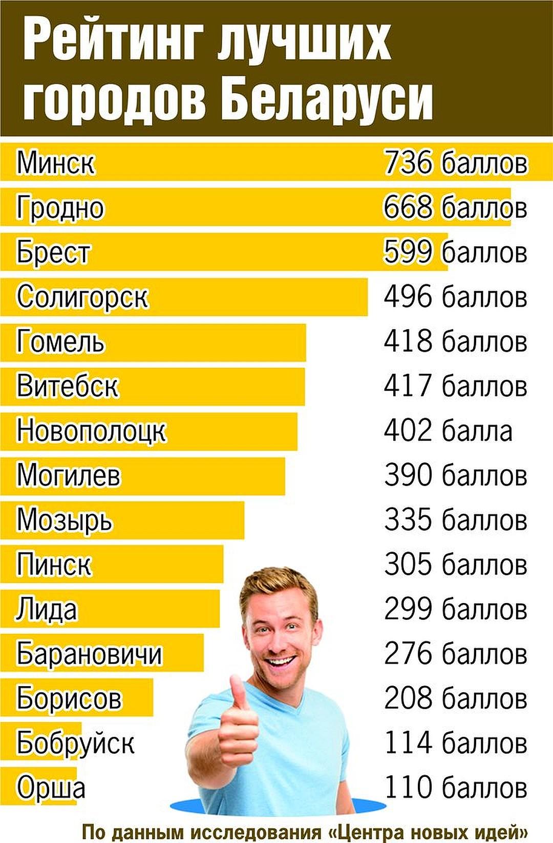 В Минске лучше зарабатывать, но рожать — в Гродно: рейтинг белорусских городов