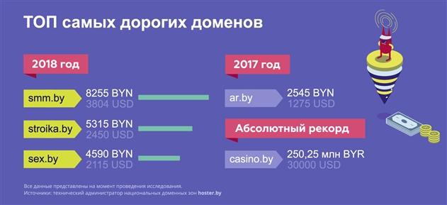 В Беларуси темпы регистрации доменов растут быстрее мирового уровня