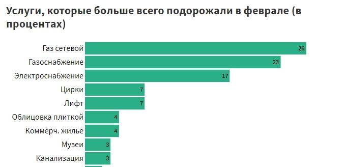 В Беларуси сахар дешевеет второй месяц после отмены госрегулирования цен