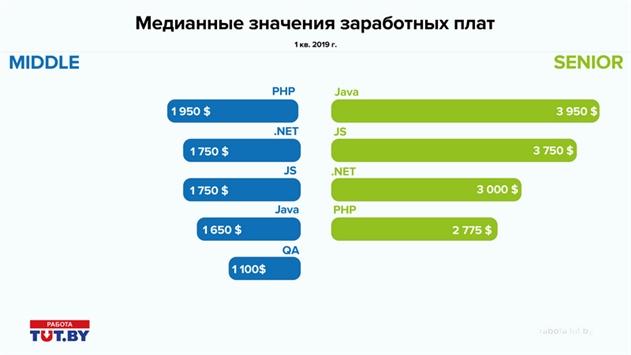 В Беларуси продолжает расти количество вакансий в IT