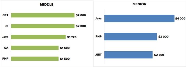 В Беларуси сфера IT на 3-м месте по количеству вакансий