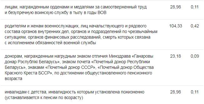 В Беларуси подняли надбавки к минимальным трудовым пенсиям