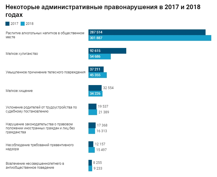 В Беларуси насчитывают более 4 млн «административок» в год: за что штрафуют белорусов?