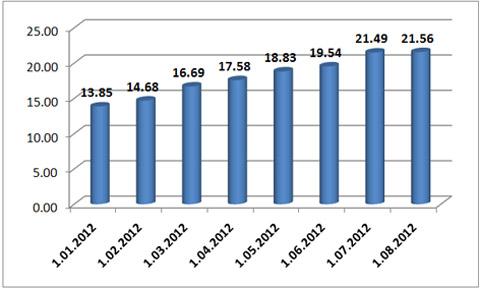 Динамика рублевых депозитов населения (трлн рублей)