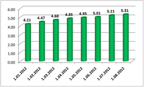 Динамика валютных депозитов населения (млрд долл.)